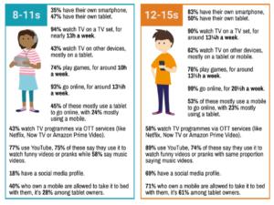 description social media use children